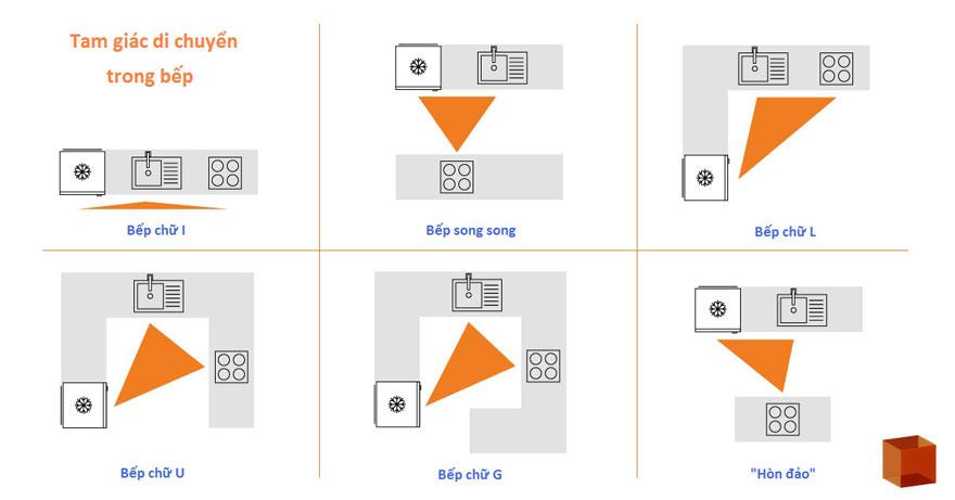 Nguyên tắc tam giác trong thiết kế bếp